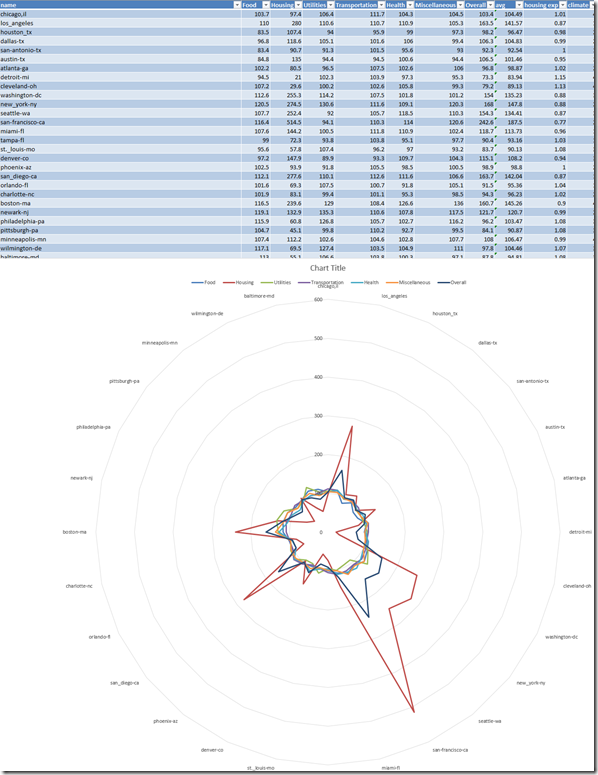 sperlings-costofliving-us-cities-radar-chart